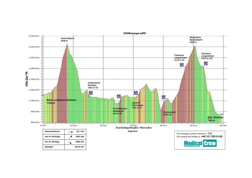 ZUT 2015 Supertrail Höhenprofil